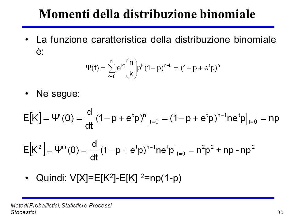 Momenti della distribuzione binomiale