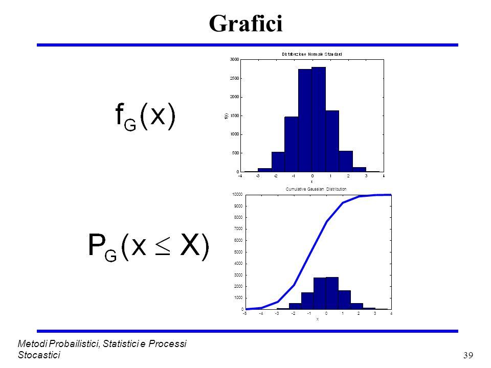 Grafici Metodi Probailistici, Statistici e Processi Stocastici