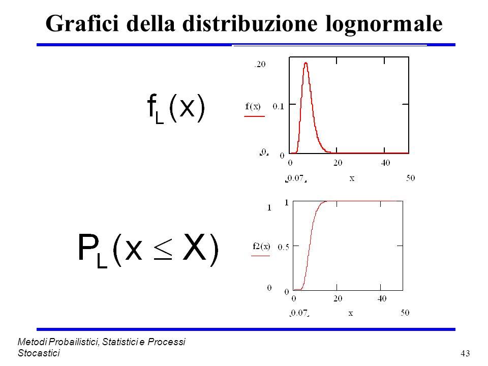 Grafici della distribuzione lognormale
