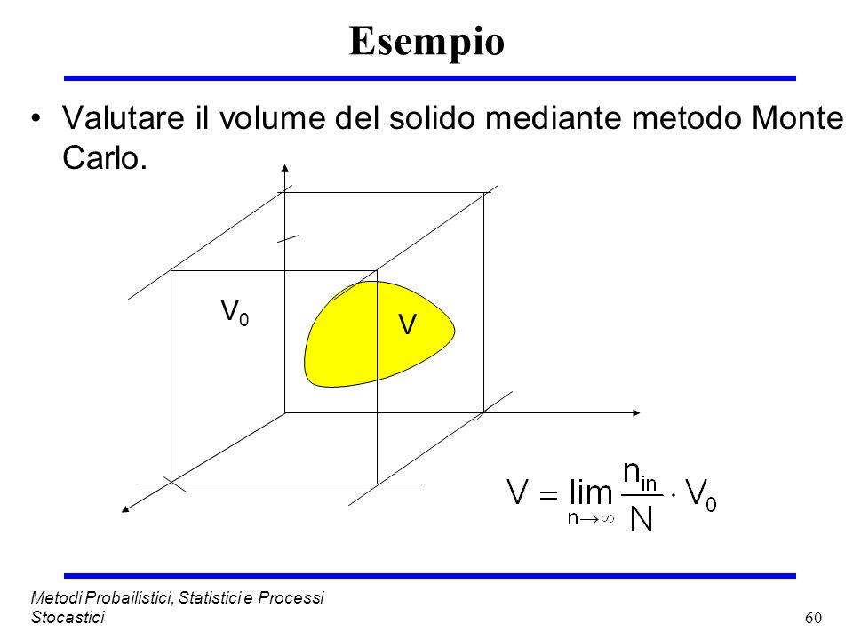 Esempio Valutare il volume del solido mediante metodo Monte Carlo. V0