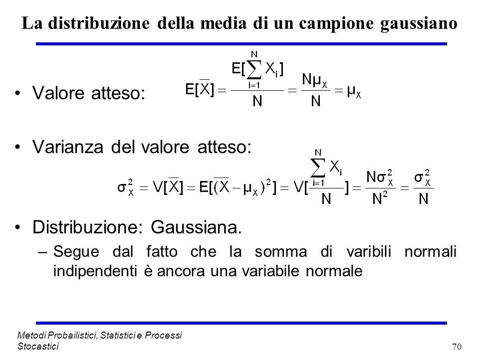 La distribuzione della media di un campione gaussiano