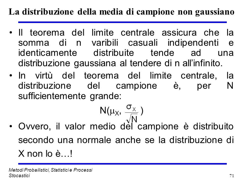 La distribuzione della media di campione non gaussiano