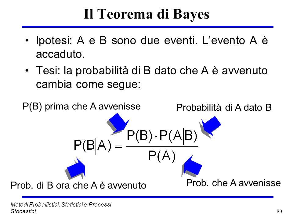 Il Teorema di BayesIpotesi: A e B sono due eventi. L'evento A è accaduto. Tesi: la probabilità di B dato che A è avvenuto cambia come segue: