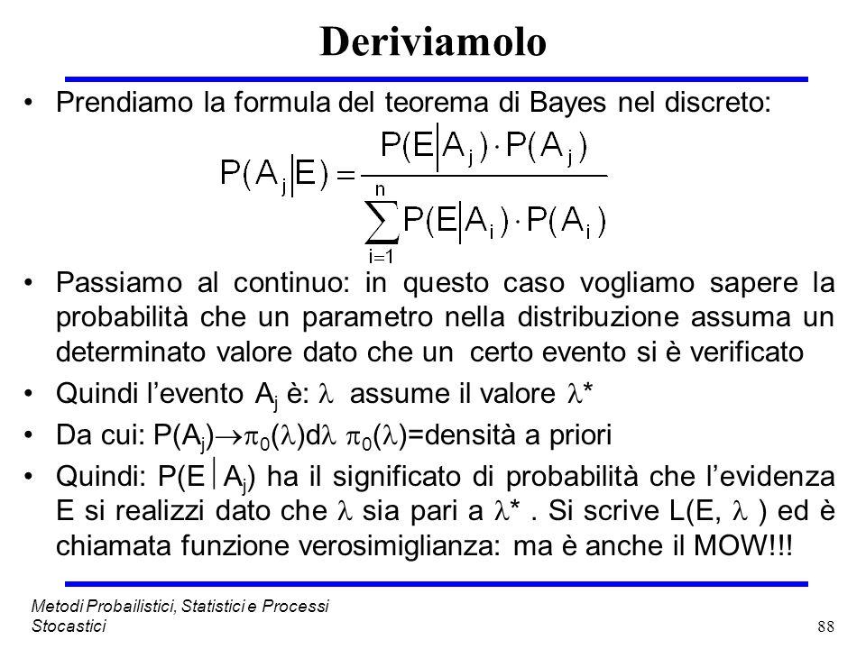 Deriviamolo Prendiamo la formula del teorema di Bayes nel discreto: