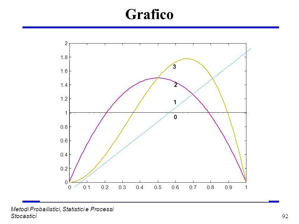 Grafico 3 Metodi Probailistici, Statistici e Processi Stocastici 0.1