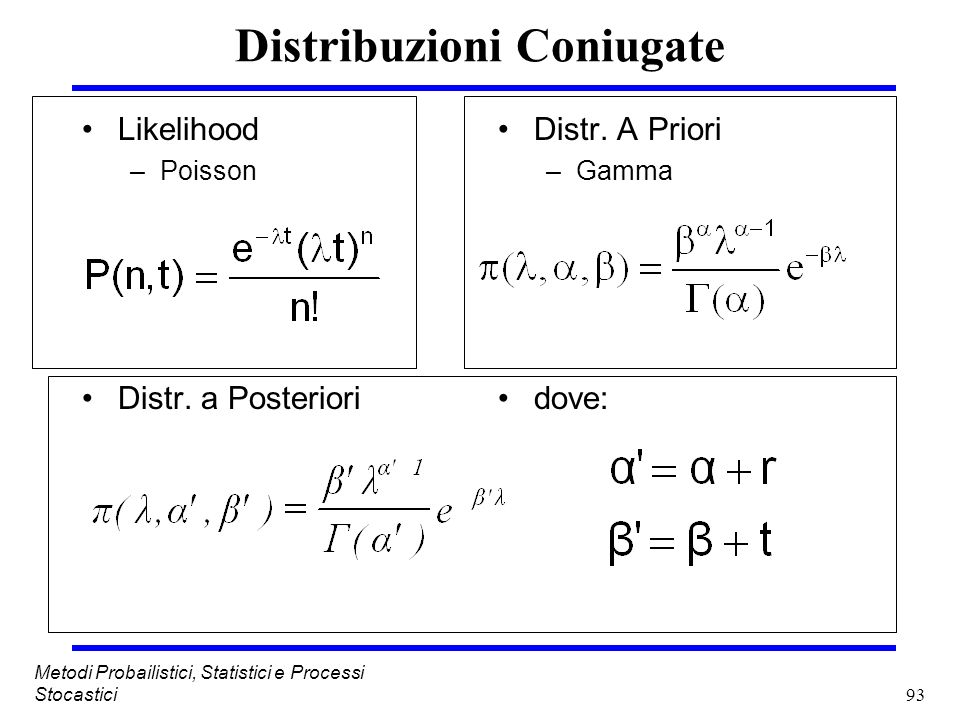 Distribuzioni Coniugate
