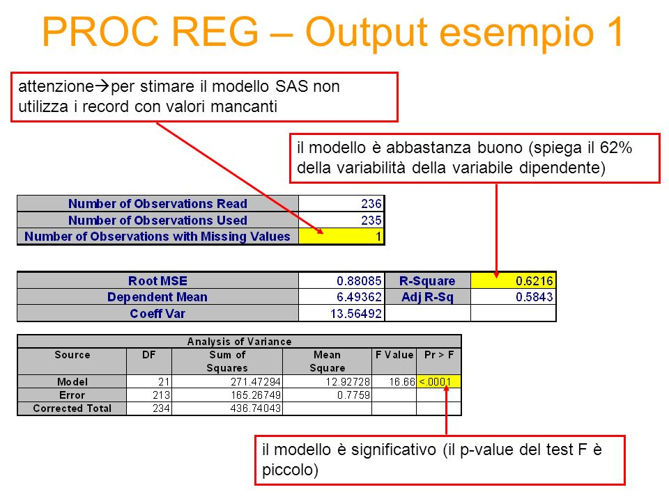 PROC REG – Output esempio 1
