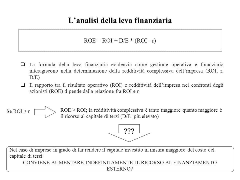 L'analisi della leva finanziaria