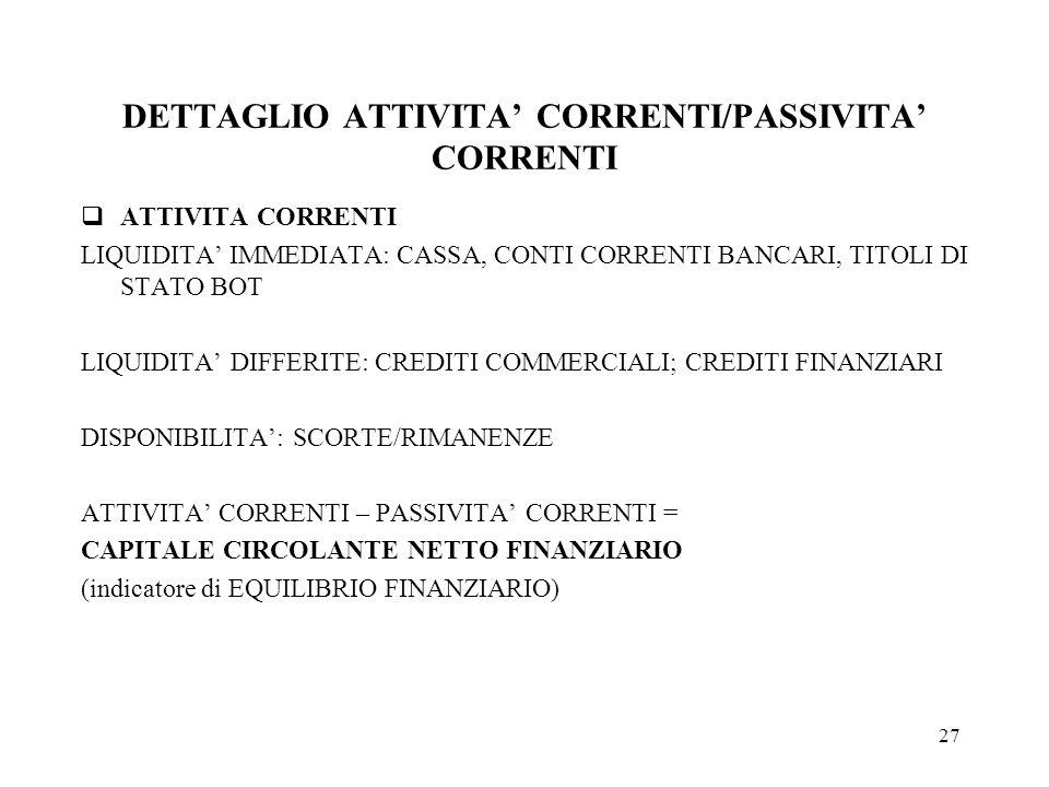 DETTAGLIO ATTIVITA' CORRENTI/PASSIVITA' CORRENTI