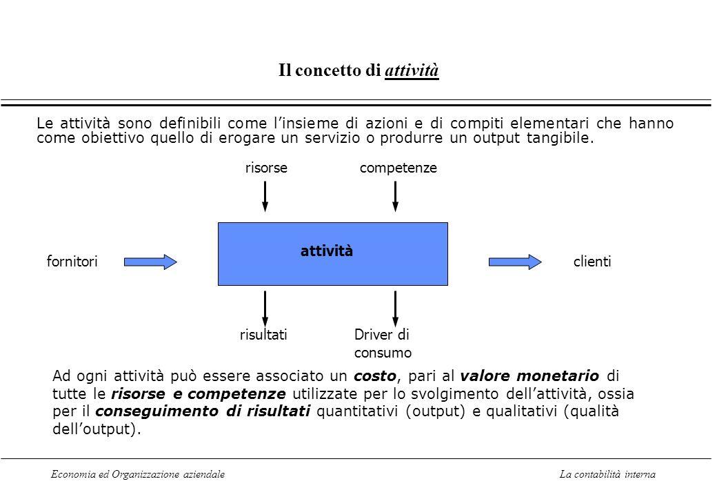 Il concetto di attività