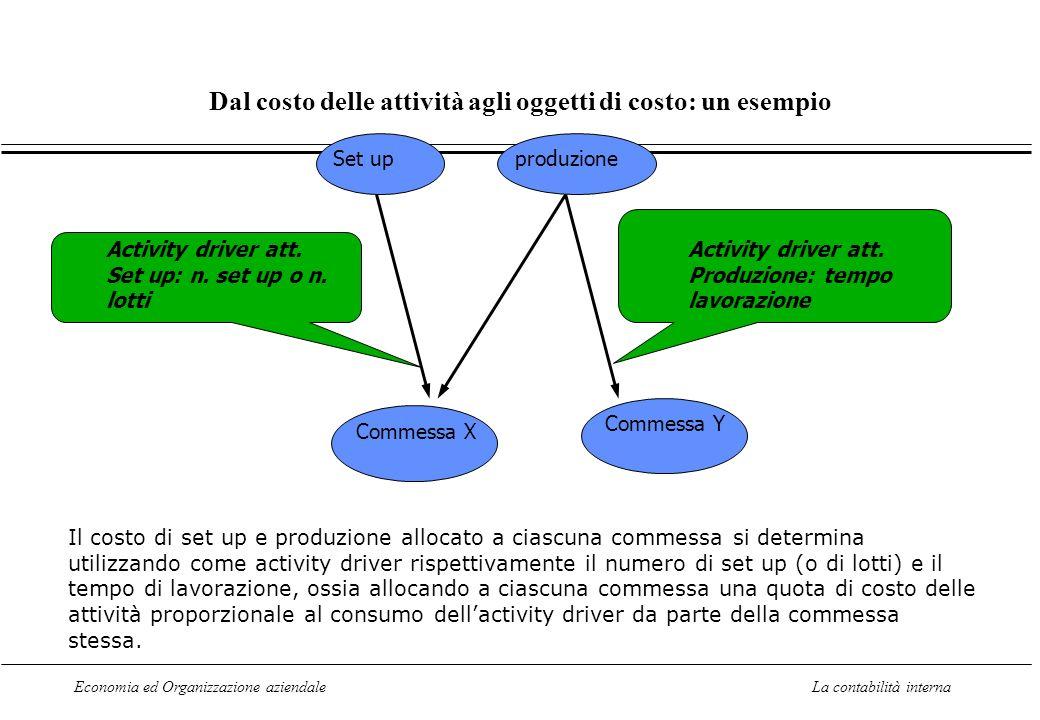 Dal costo delle attività agli oggetti di costo: un esempio