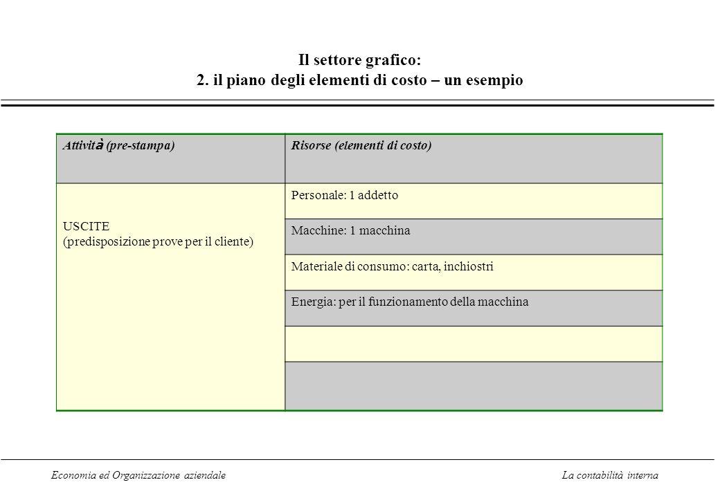 Il settore grafico: 2. il piano degli elementi di costo – un esempio