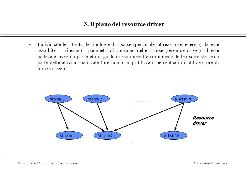 3. il piano dei resource driver