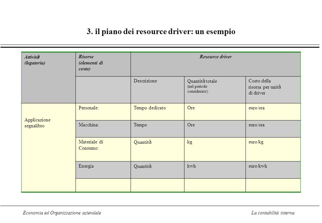 3. il piano dei resource driver: un esempio