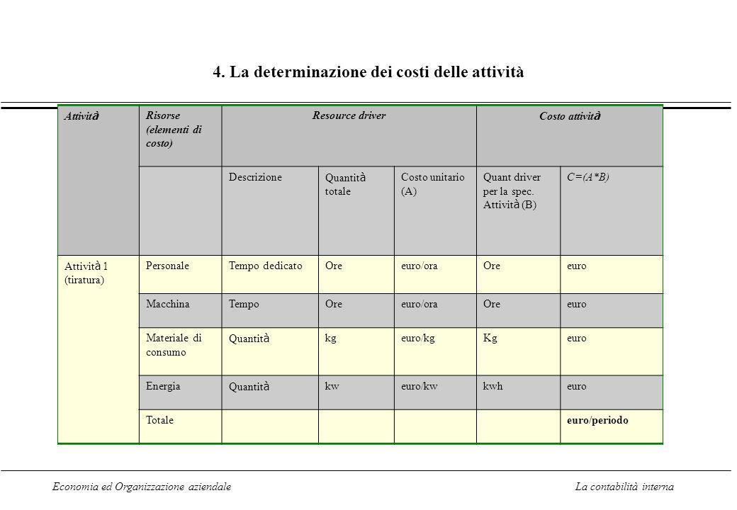 4. La determinazione dei costi delle attività
