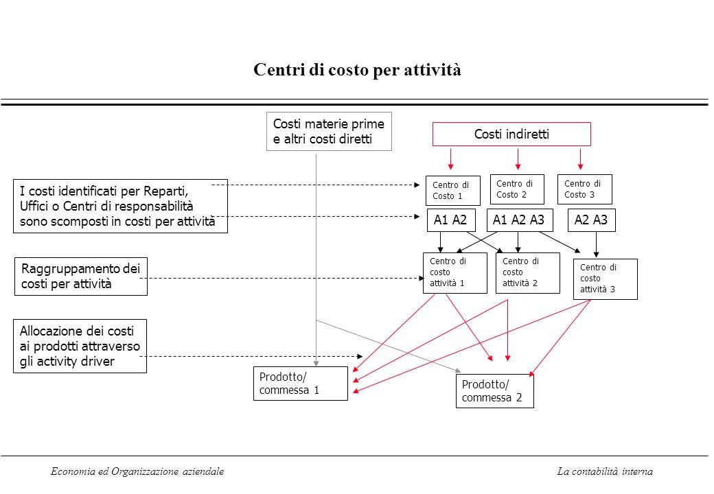 Centri di costo per attività