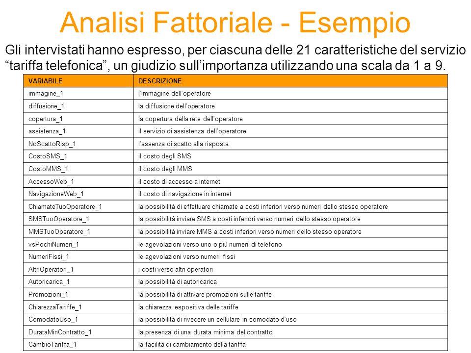Analisi Fattoriale - Esempio