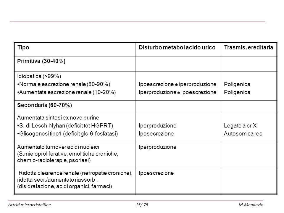 Classificazione delle iperuricemie e della gotta