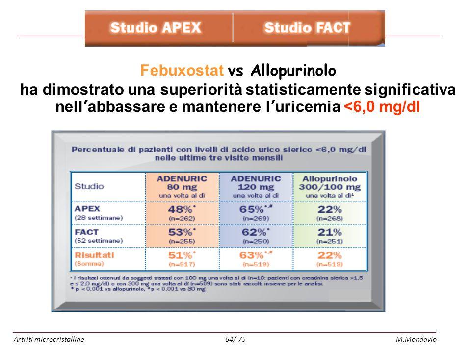 Febuxostat vs Allopurinolo