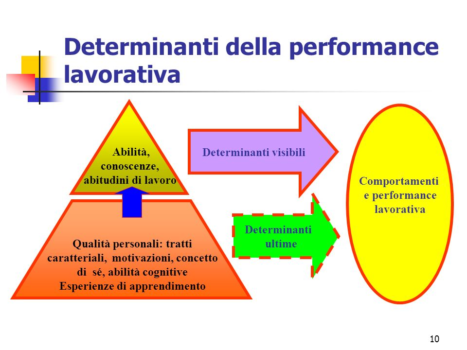 Determinanti della performance lavorativa