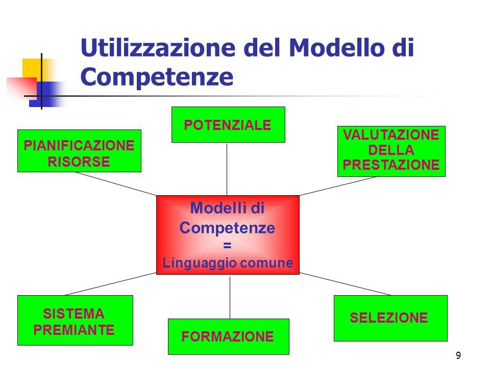 Utilizzazione del Modello di Competenze