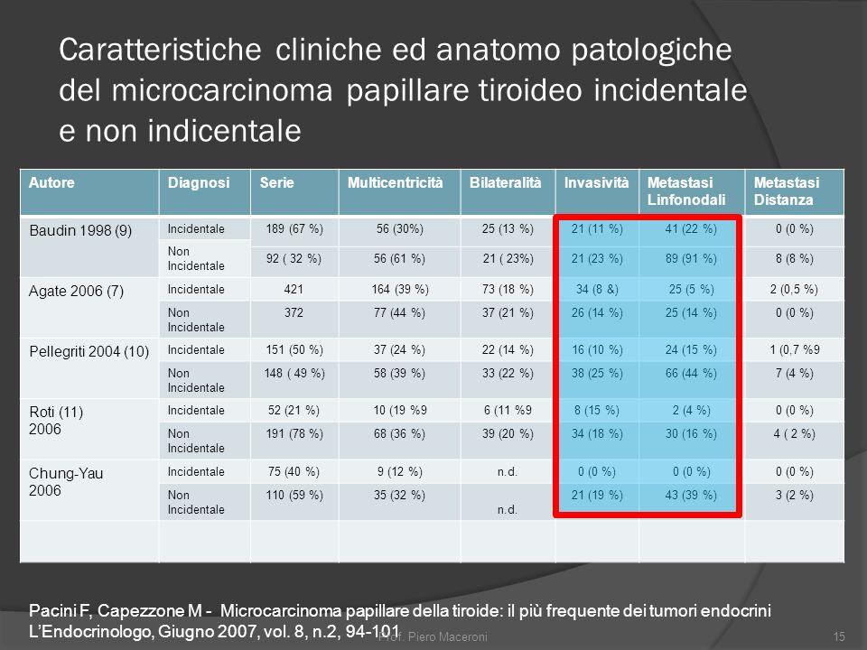 Caratteristiche cliniche ed anatomo patologiche del microcarcinoma papillare tiroideo incidentale e non indicentale