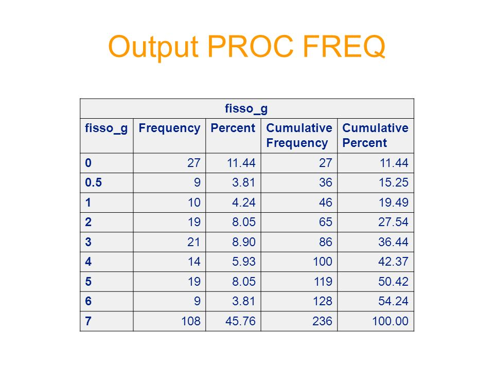 Output PROC FREQ fisso_g Frequency Percent Cumulative Frequency