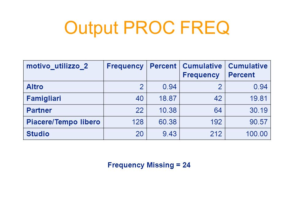 Output PROC FREQ motivo_utilizzo_2 Frequency Percent