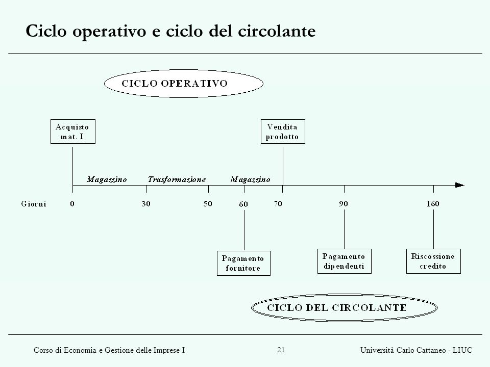 Ciclo operativo e ciclo del circolante