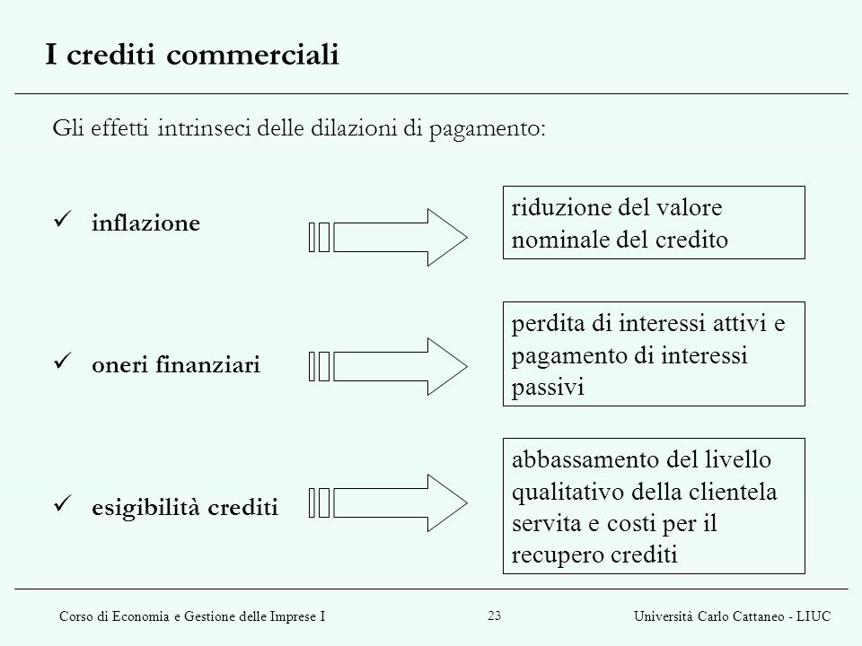 I crediti commerciali Gli effetti intrinseci delle dilazioni di pagamento: inflazione. oneri finanziari.