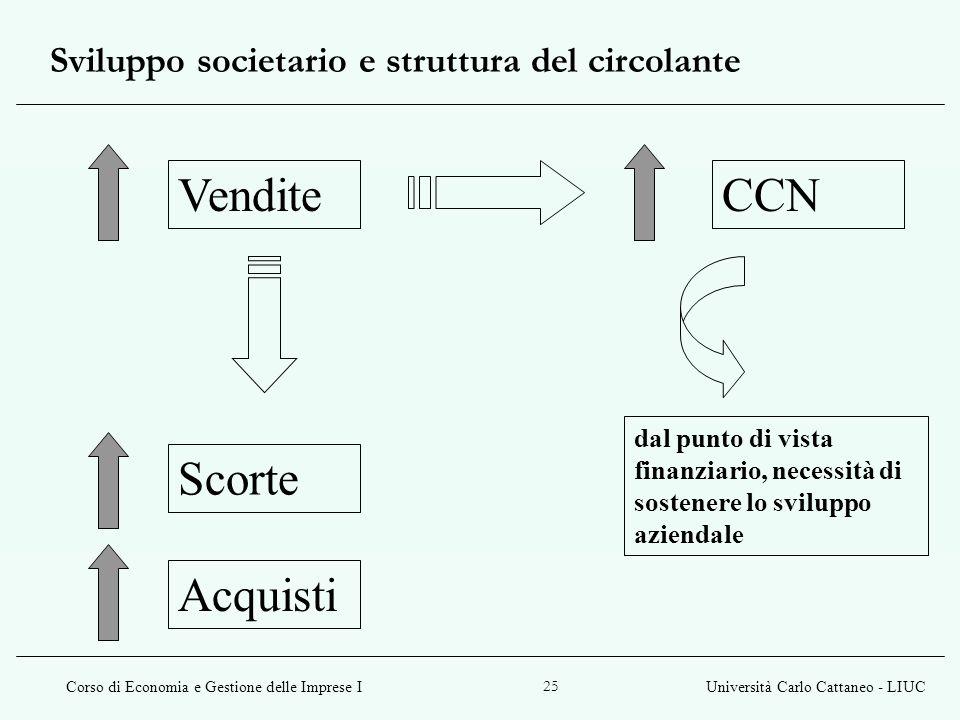 Sviluppo societario e struttura del circolante