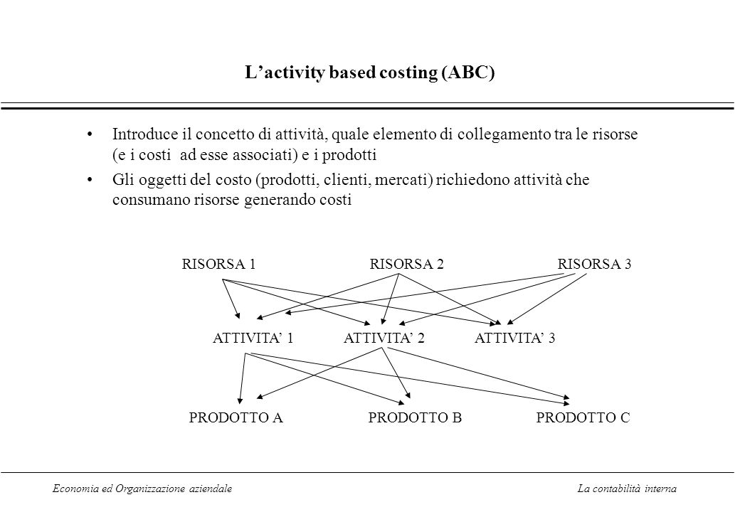 L'activity based costing (ABC)