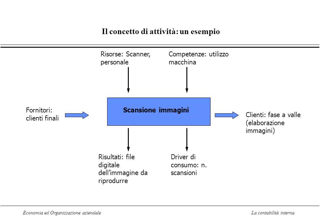 Il concetto di attività: un esempio