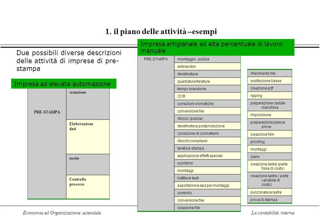 1. il piano delle attività –esempi