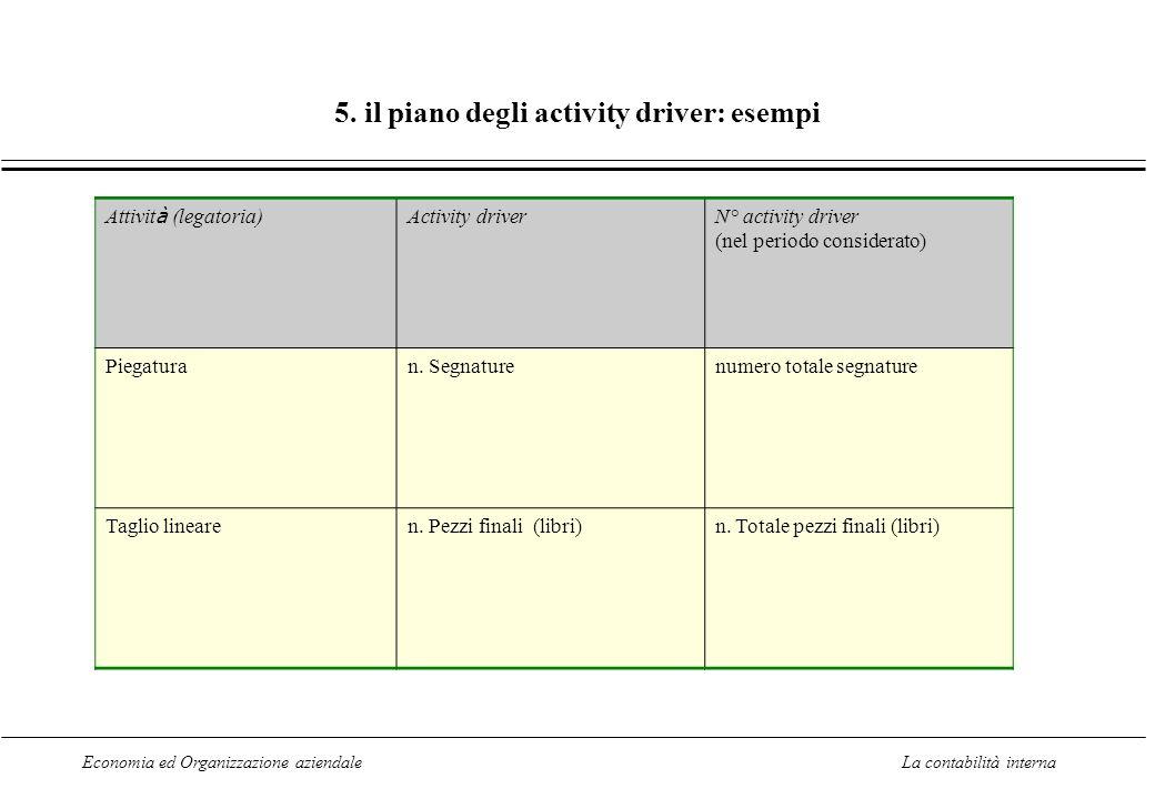 5. il piano degli activity driver: esempi