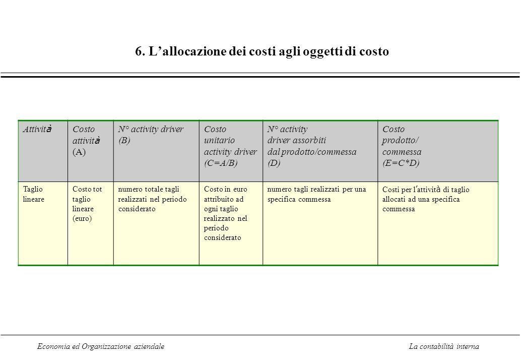 6. L'allocazione dei costi agli oggetti di costo
