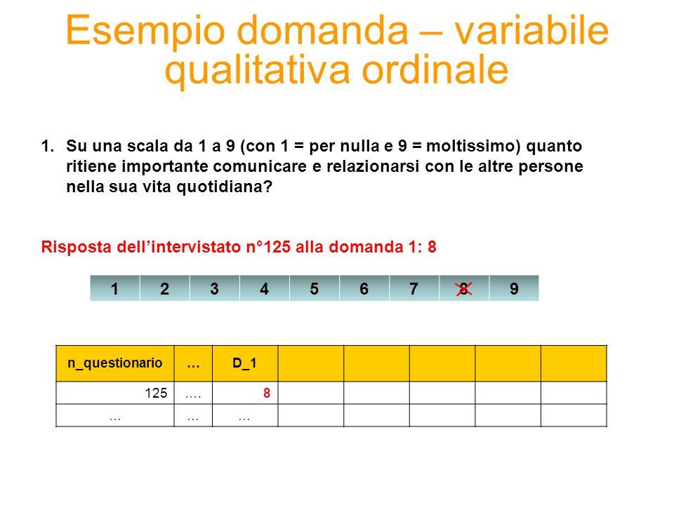 Esempio domanda – variabile qualitativa ordinale