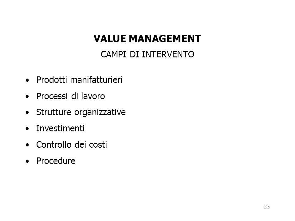 VALUE MANAGEMENT CAMPI DI INTERVENTO Prodotti manifatturieri