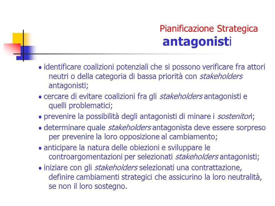 Pianificazione Strategica antagonisti