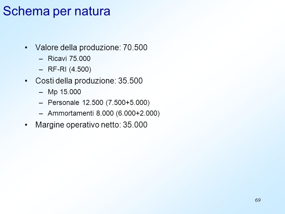 Schema per natura Valore della produzione: 70.500