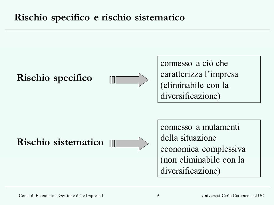 Rischio specifico e rischio sistematico