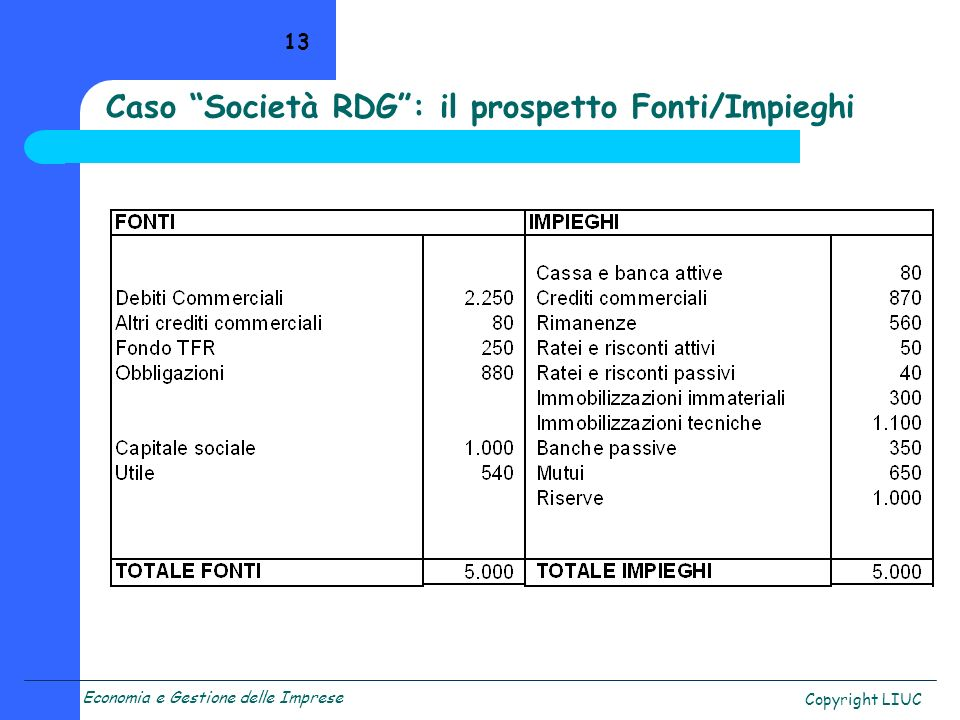Caso Società RDG : il prospetto Fonti/Impieghi