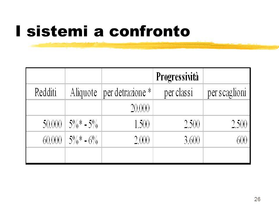 I sistemi a confronto