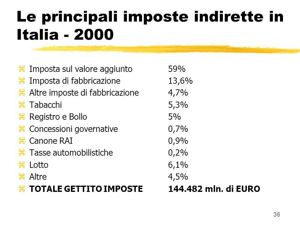 Le principali imposte indirette in Italia - 2000