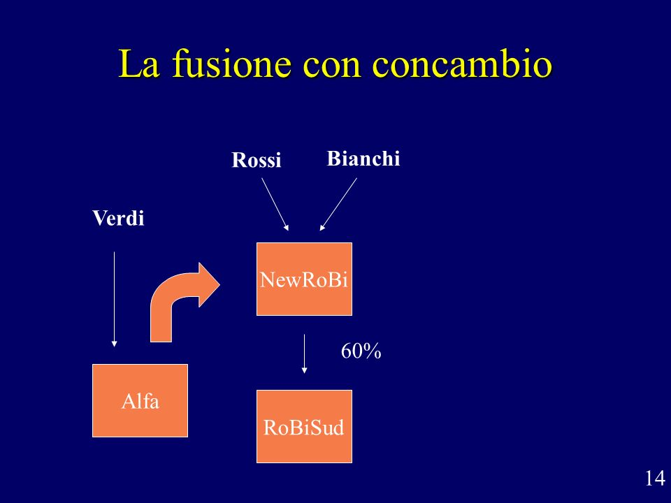 La fusione con concambio