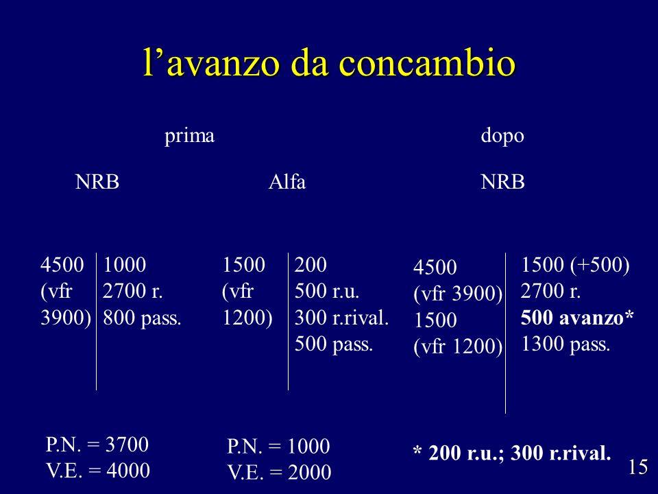 l'avanzo da concambio prima dopo NRB Alfa NRB 4500 (vfr 3900) 1000