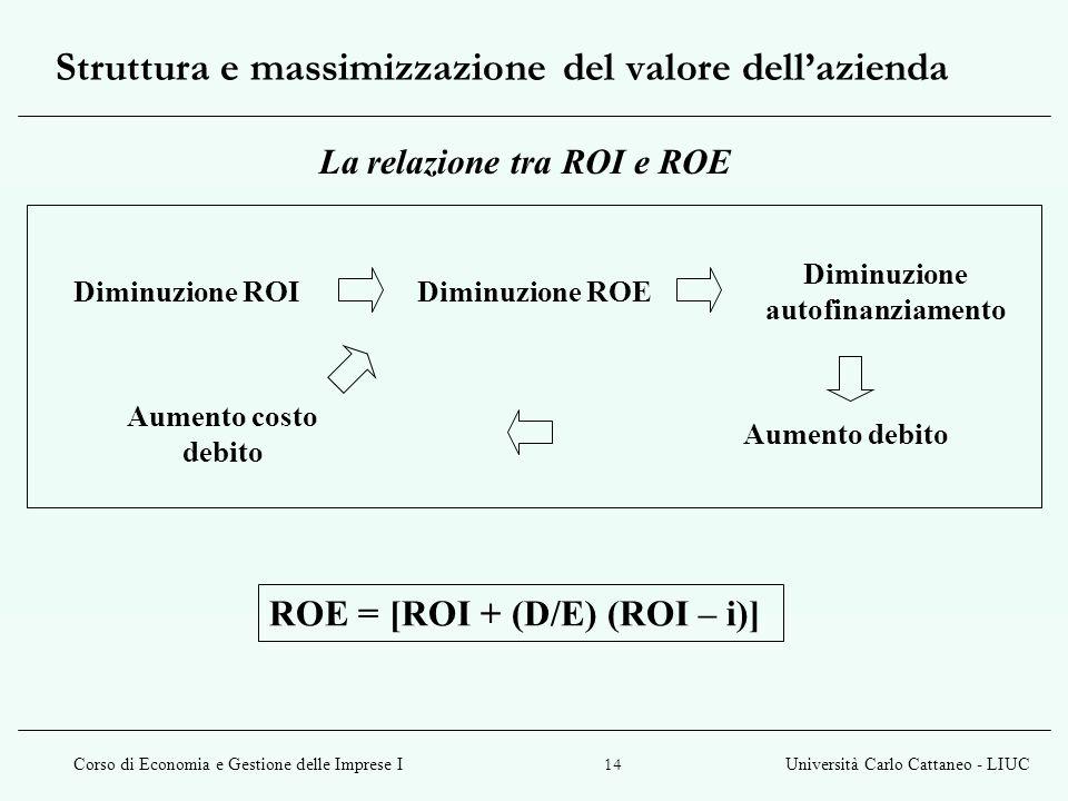 Struttura e massimizzazione del valore dell'azienda
