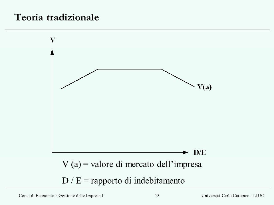 Teoria tradizionale V (a) = valore di mercato dell'impresa