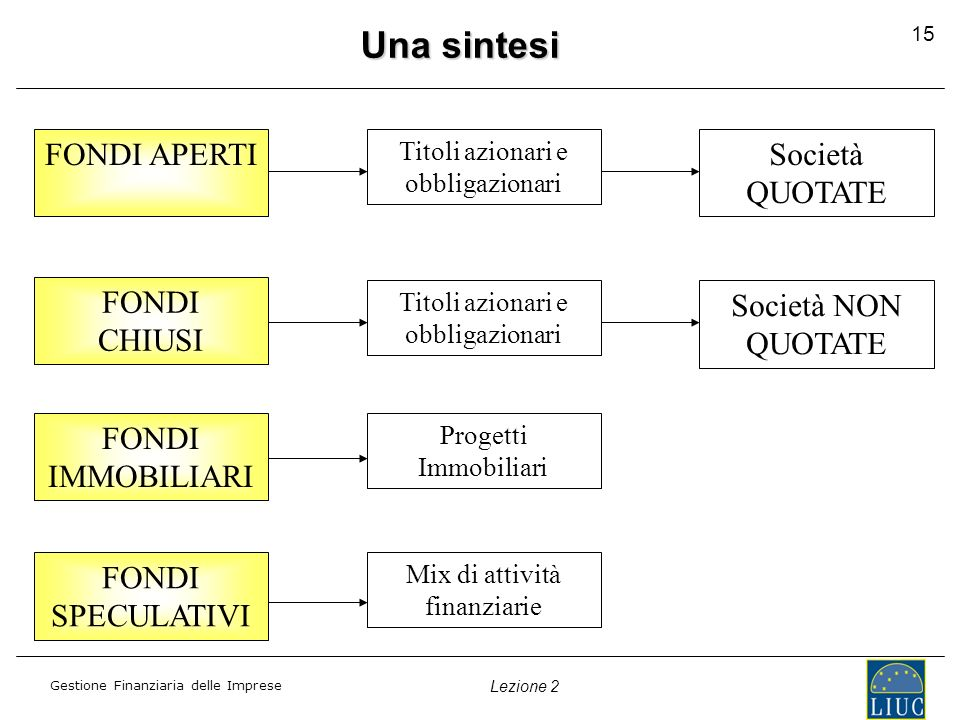 Una sintesi FONDI APERTI Società QUOTATE FONDI CHIUSI