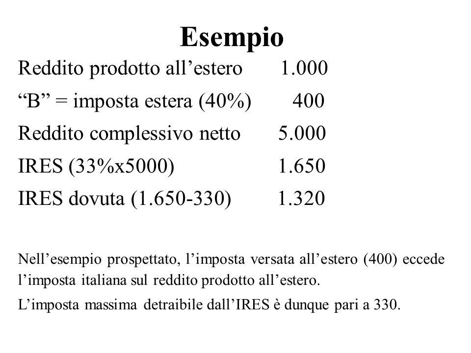 Esempio Reddito prodotto all'estero 1.000